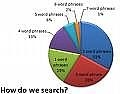 Cómo obtener un rango de motor de búsqueda superior de diez usando palabras clave de cola larga