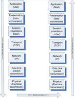Un Tutorial sobre el protocolo TCP