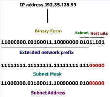 Cómo calcular una dirección de subred